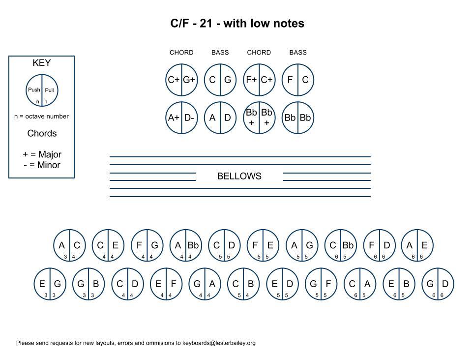 Keyboard Layouts 2 Row Diatonic Accordions